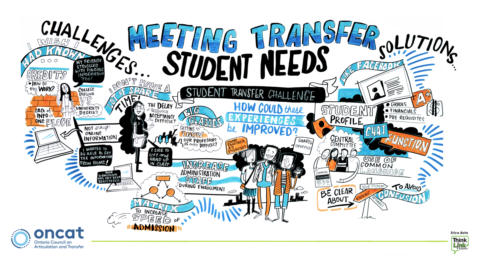 Meeting Transfer Students Needs - Graphic Recording